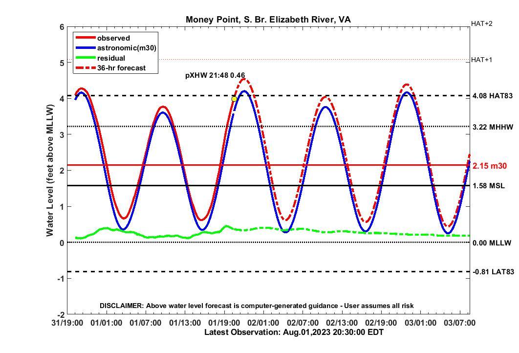 36 hour forecast for MNPT water level