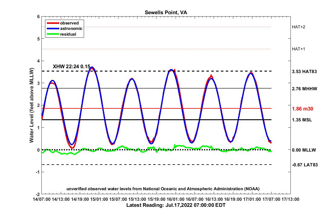 graph of 3 day SWPT water levels