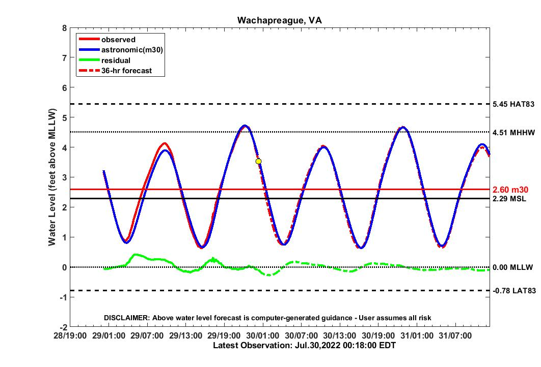 36 hour forecast for WACH water level