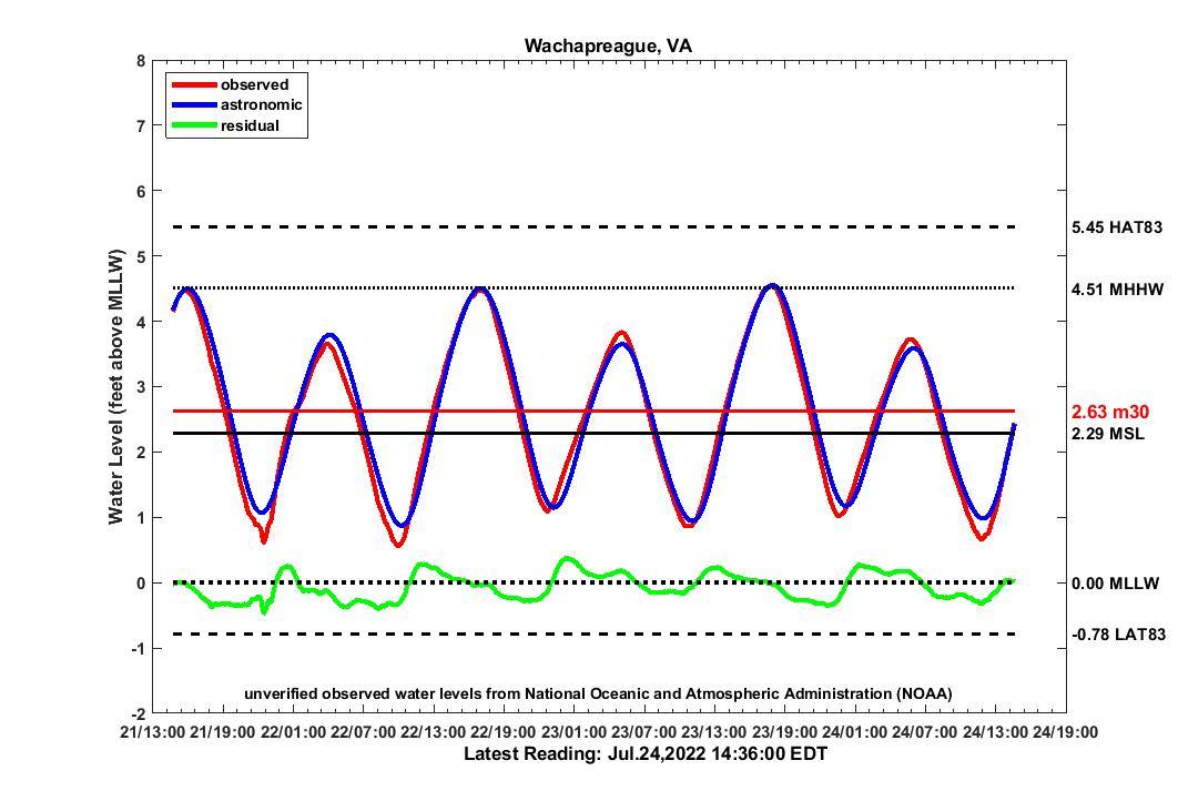 graph of 3 day WACH2012 water levels