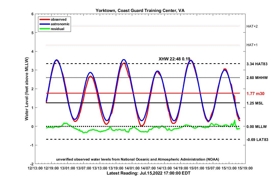 graph of 3 day YRCG2007 water levels